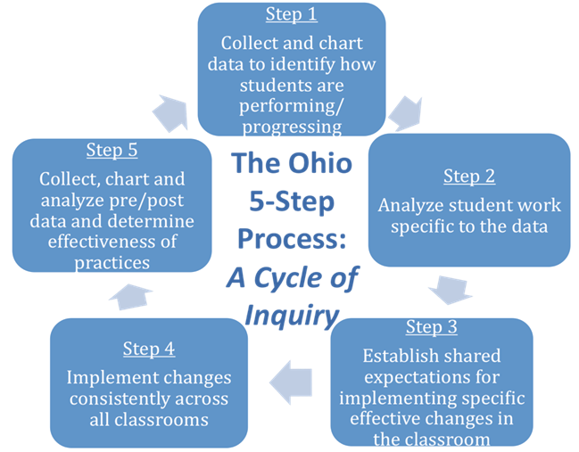 options for implementing leadership change Learn from thousands of change management practitioners by following these five tips for managing resistance to change say option b, when option a the change.